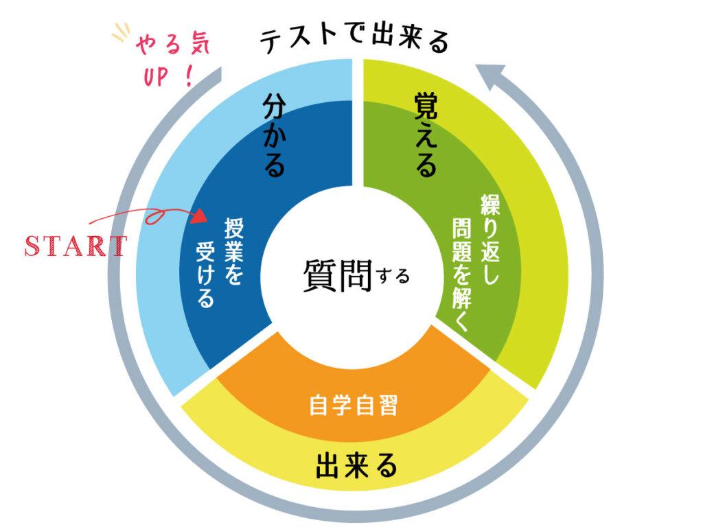 学習のサイクル